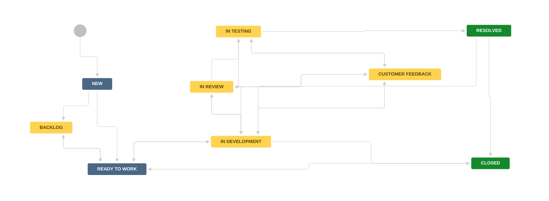 Example Software Development Workflow Brewbrew