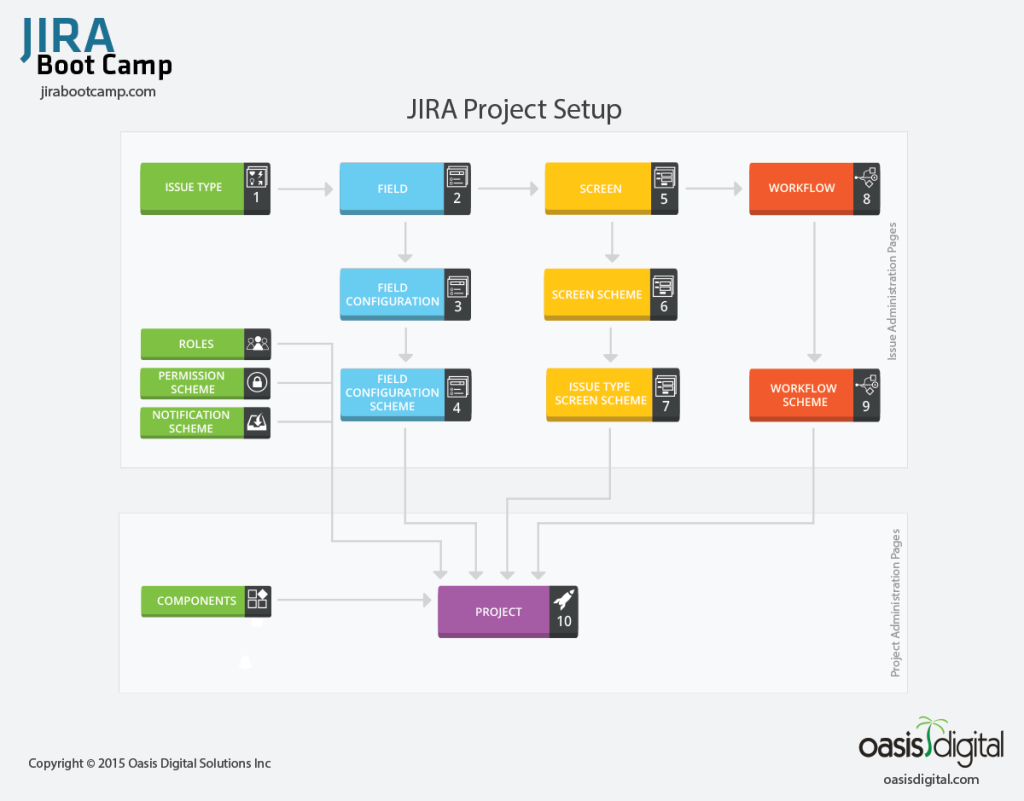 JIRA-project-setup-diagram