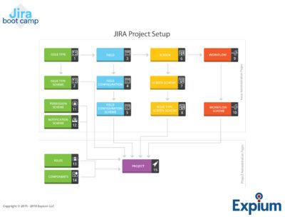 JIRA-project-setup-expium